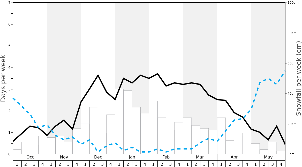 Average Snowfall in Abtenau Graph. (Updated on: 2020-02-23)