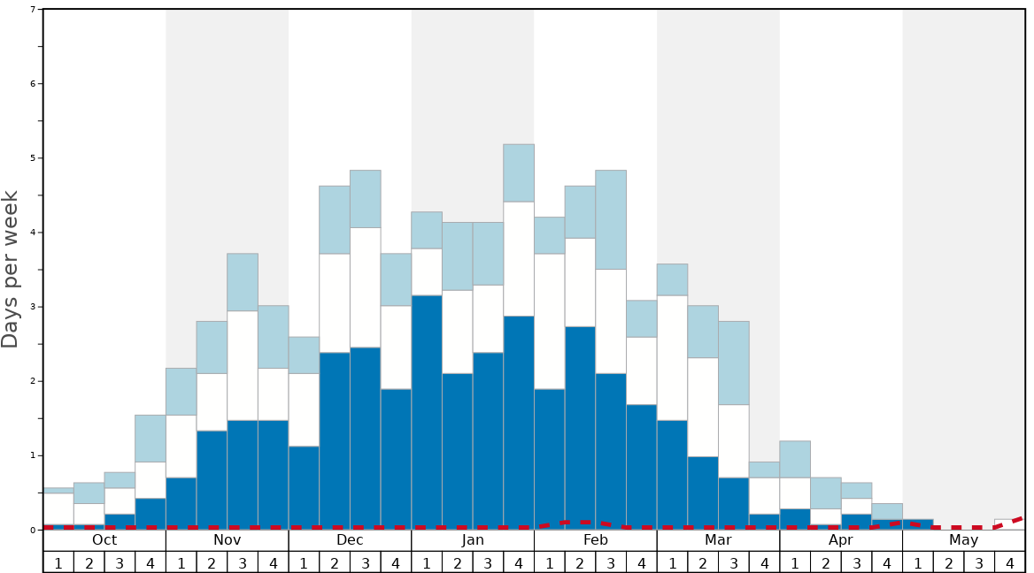 Average Snow Conditions in Ak-Bulak Graph. (Updated on: 2020-08-09)