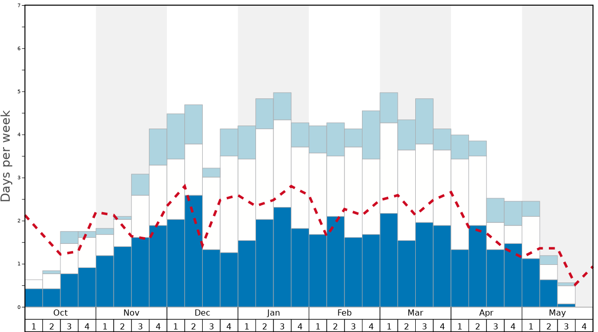 Average Snow Conditions in Åre Graph. (Updated on: 2021-04-18)