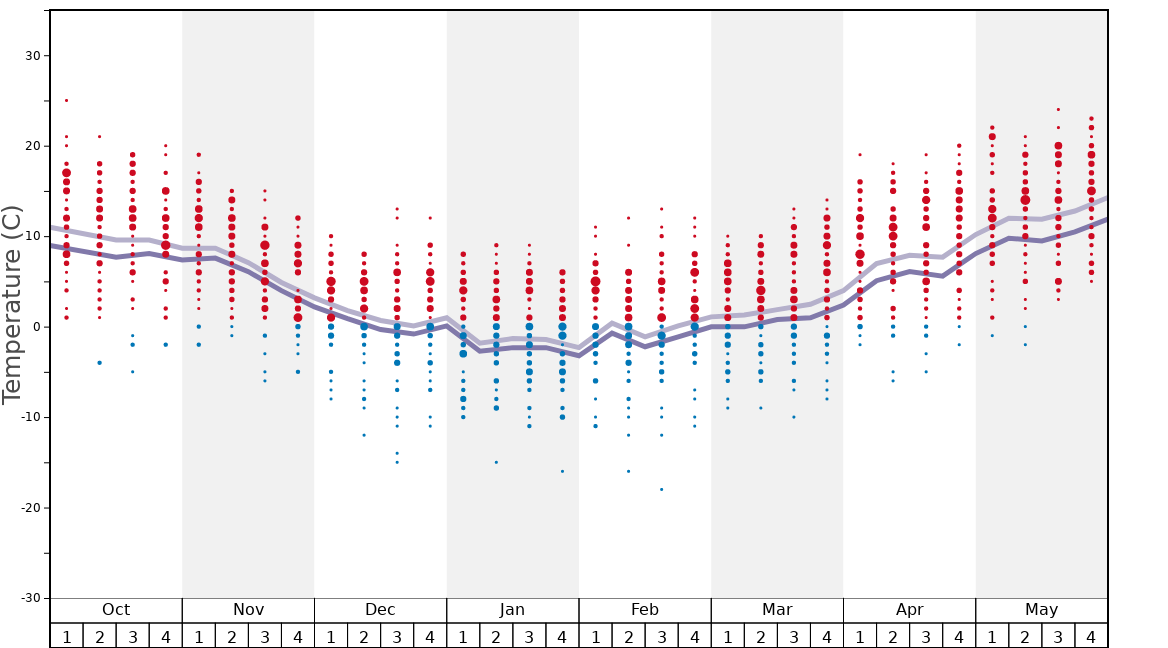 Average Temperatures in Arieşeni Graph. (Updated on: 2020-08-02)