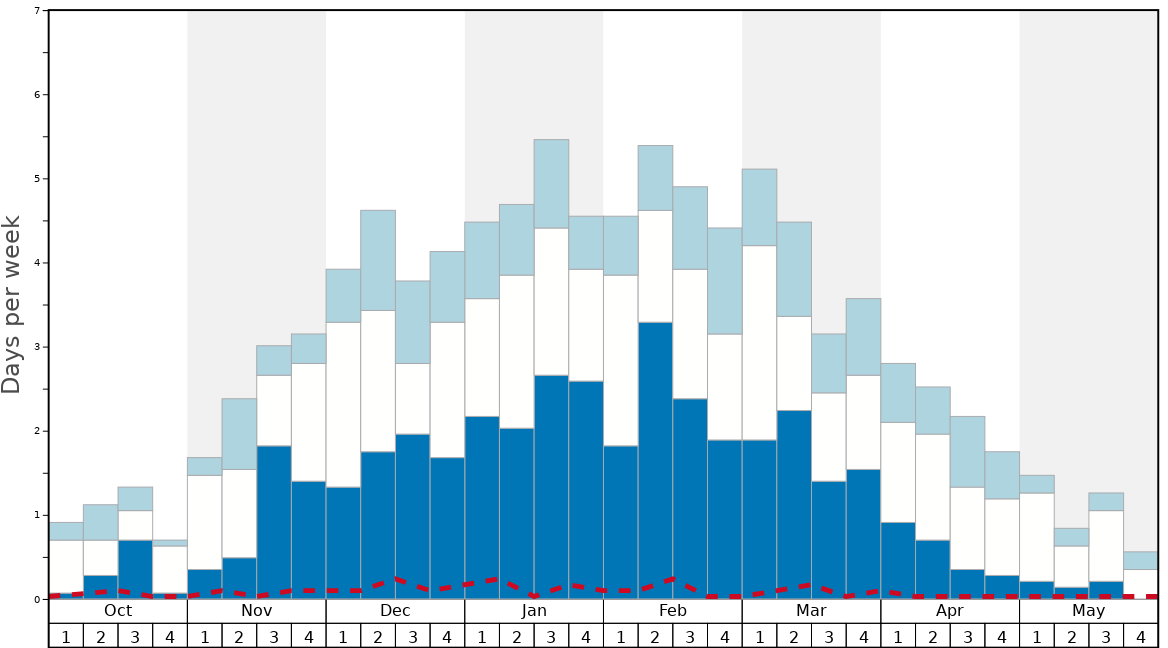 Average Snow Conditions in Arosa Graph. (Updated on: 2020-08-09)