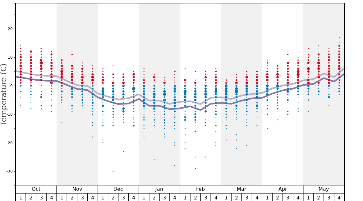 Average Temperatures in Arosa Graph. (Updated on: 2020-08-09)