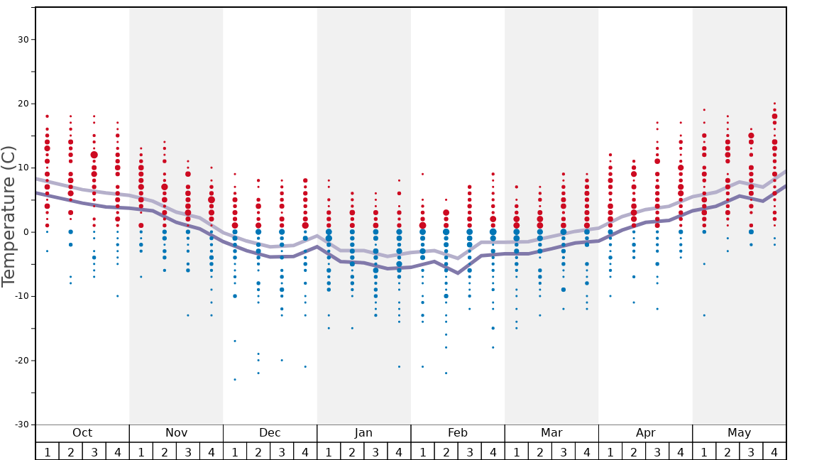 Average Temperatures in Bad Hofgastein Graph. (Updated on: 2020-08-02)