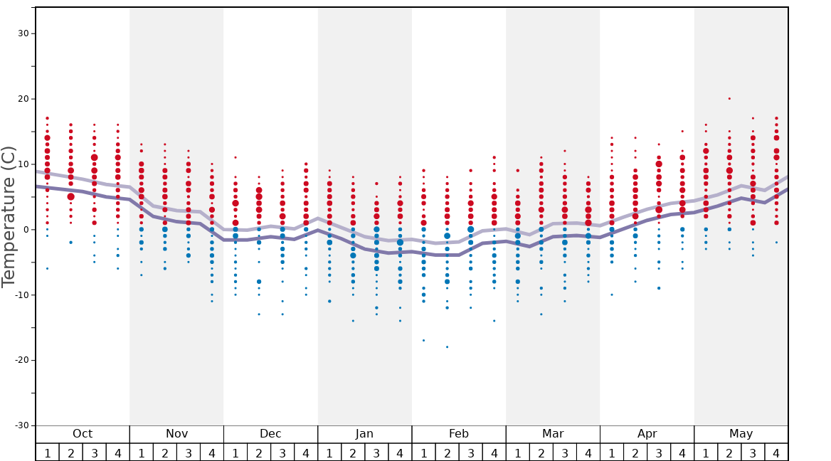 Average Temperatures in Baqueira/Beret Graph. (Updated on: 2020-02-23)