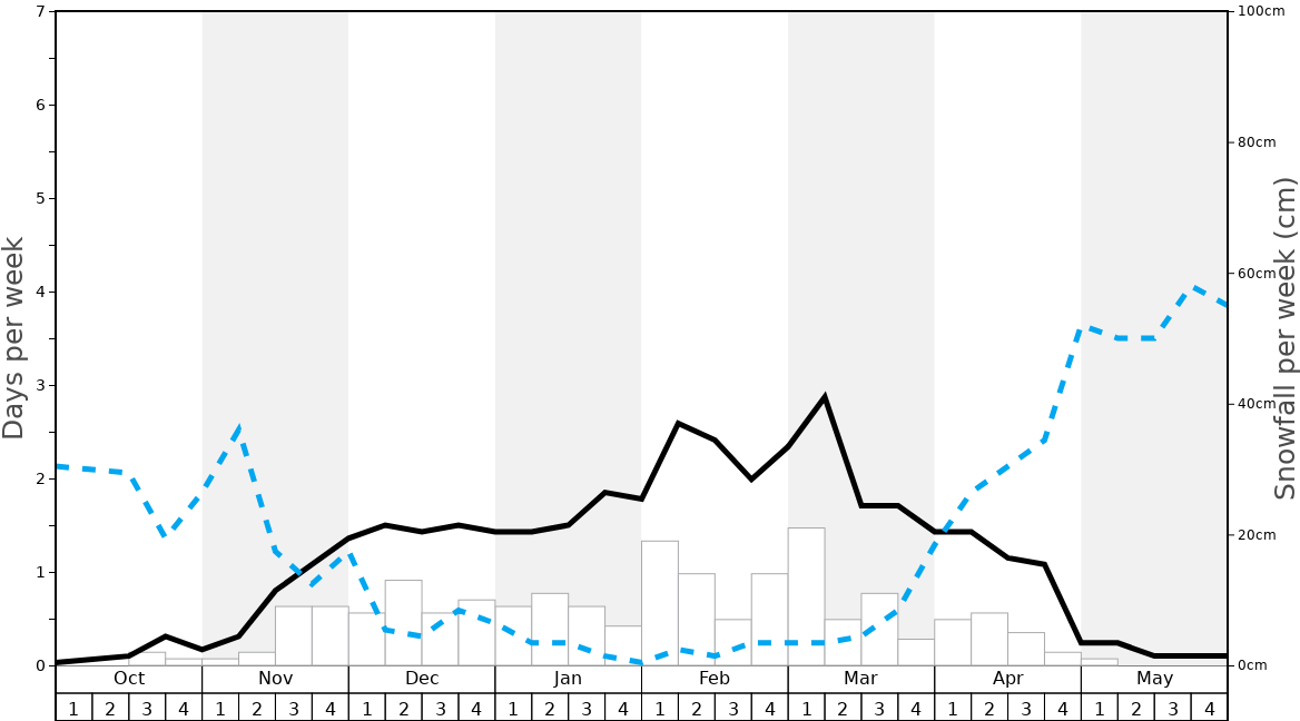 Average Snowfall in Beuil Les Launes Graph. (Updated on: 2020-08-02)