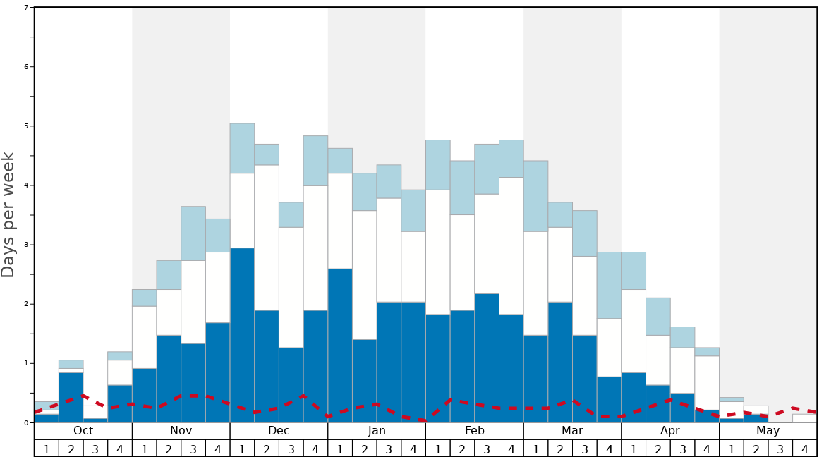 Average Snow Conditions in Whitefish Mountain Resort Graph. (Updated on: 2020-07-05)