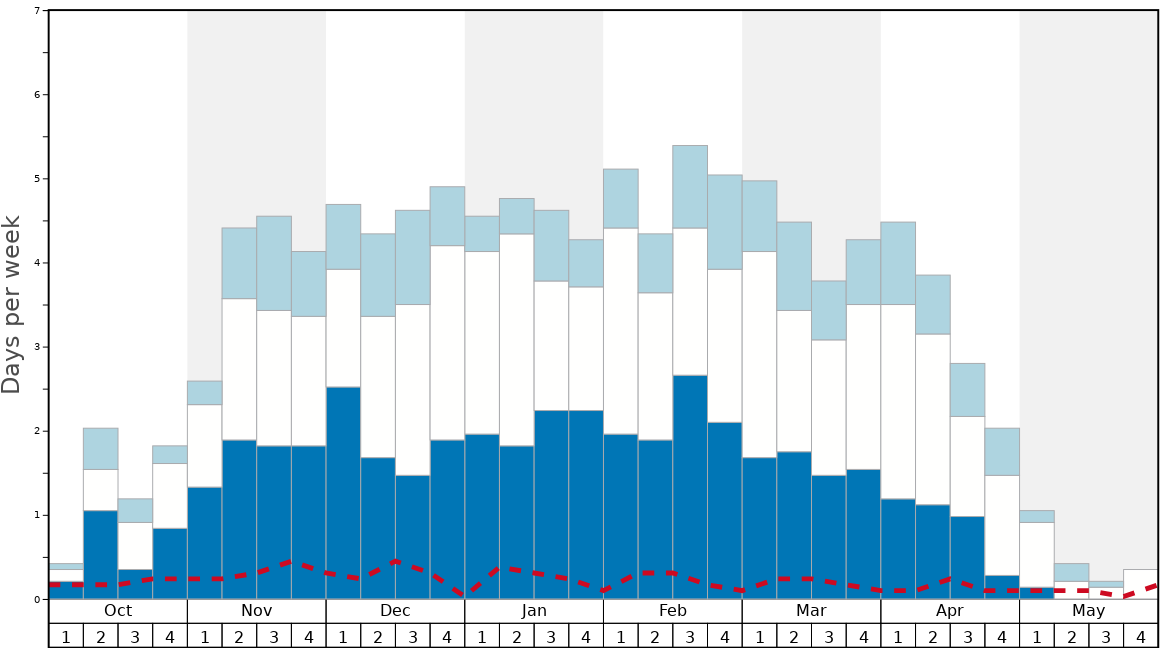 Average Snow Conditions in Big White Graph. (Updated on: 2020-08-09)