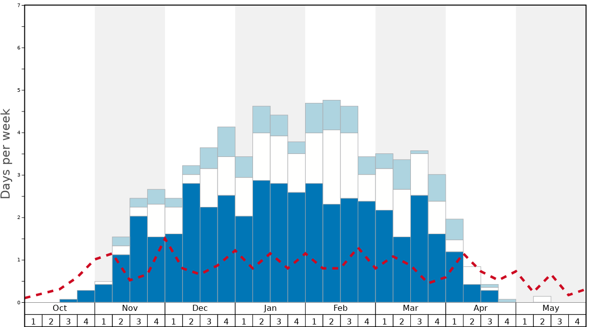 Average Snow Conditions in Bigrock Ski Area Graph. (Updated on: 2020-08-09)