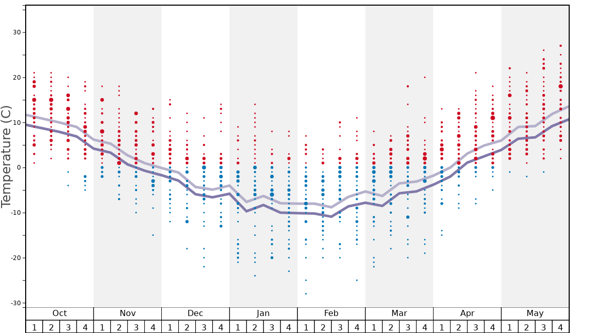 Average Temperatures in Bigrock Ski Area Graph. (Updated on: 2020-08-09)