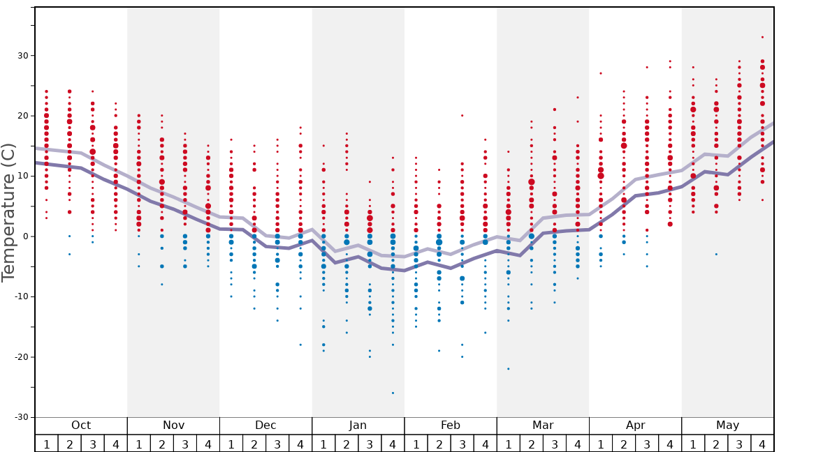 Average Temperatures in Blandford Ski Area Graph. (Updated on: 2020-09-20)