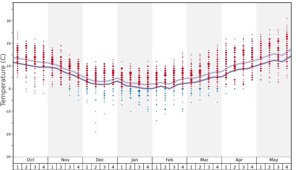 Average Temperatures in Bled Graph. (Updated on: 2020-09-20)