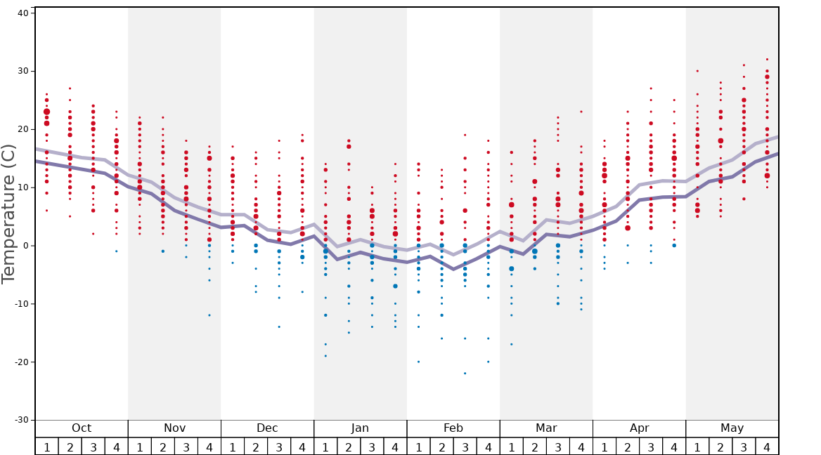 Average Temperatures in Blue Hills Graph. (Updated on: 2020-04-05)