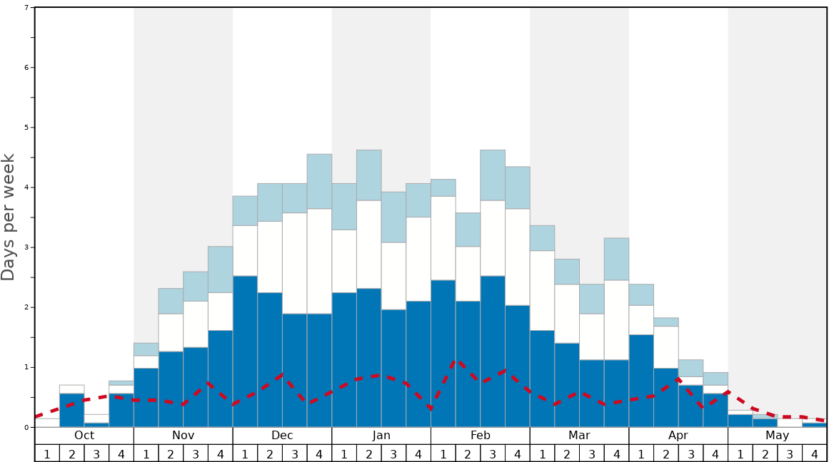 Average Snow Conditions in Bogus Basin Graph. (Updated on: 2020-09-20)
