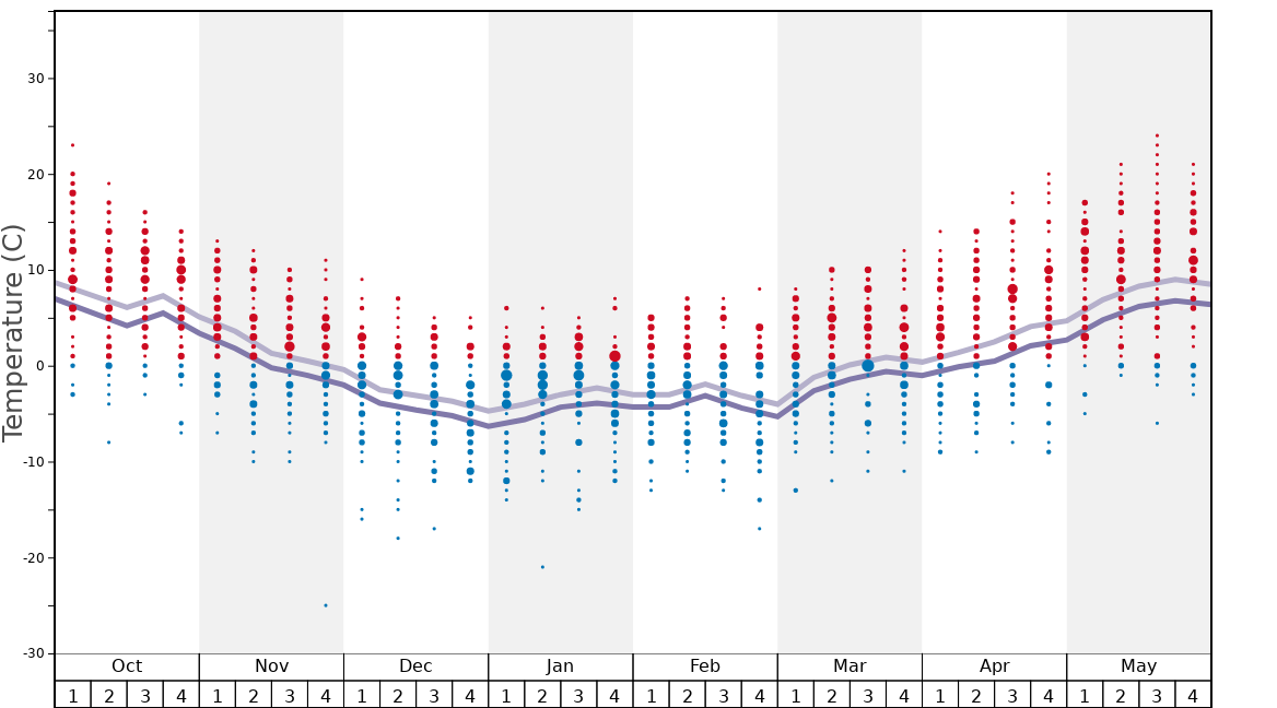 Average Temperatures in Bogus Basin Graph. (Updated on: 2020-09-20)
