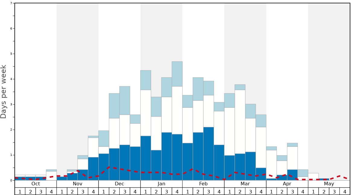 Average Snow Conditions in Borovets Graph. (Updated on: 2020-08-09)