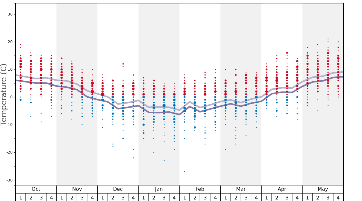 Average Temperatures in Borovets Graph. (Updated on: 2020-08-09)