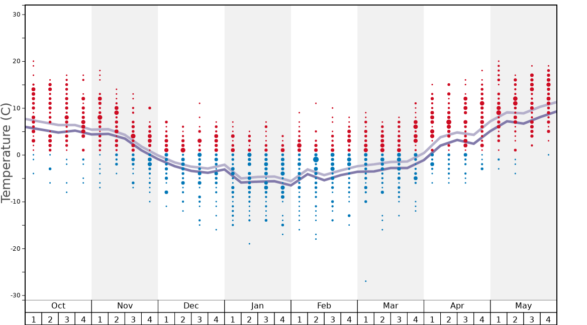 Average Temperatures in Borşa Graph. (Updated on: 2020-03-29)
