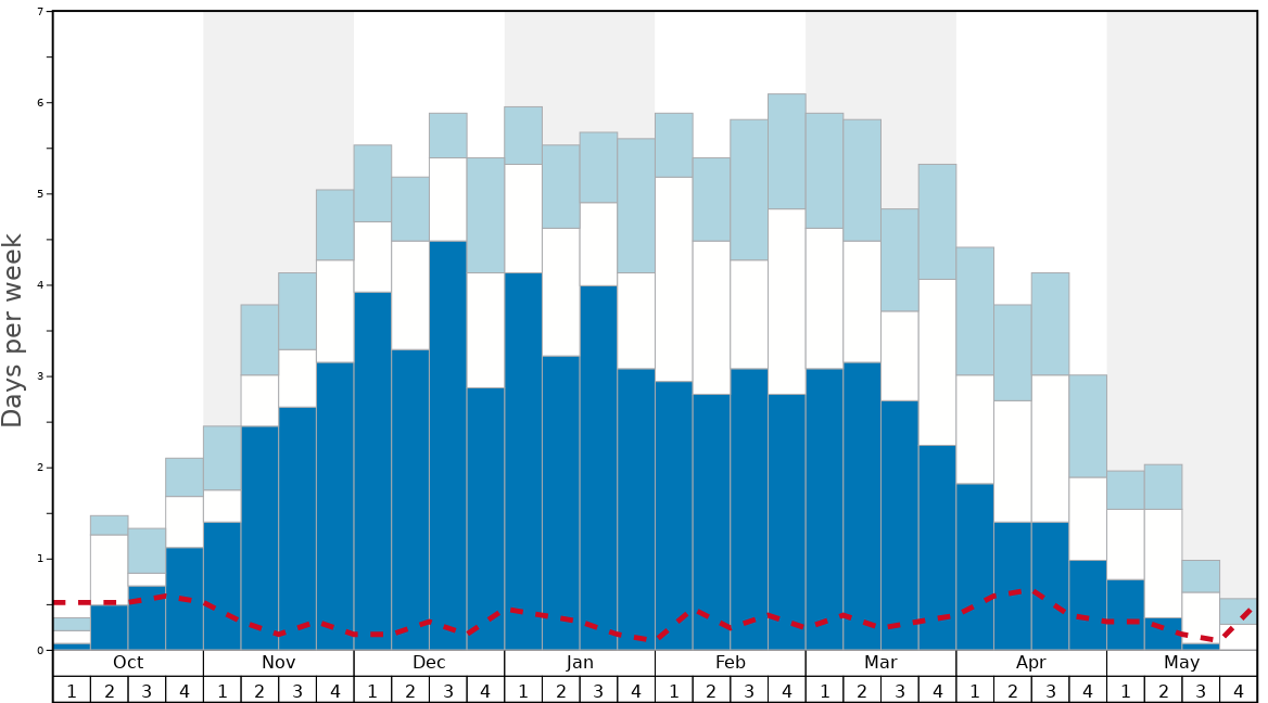 Average Snow Conditions in Breckenridge Graph. (Updated on: 2020-09-20)