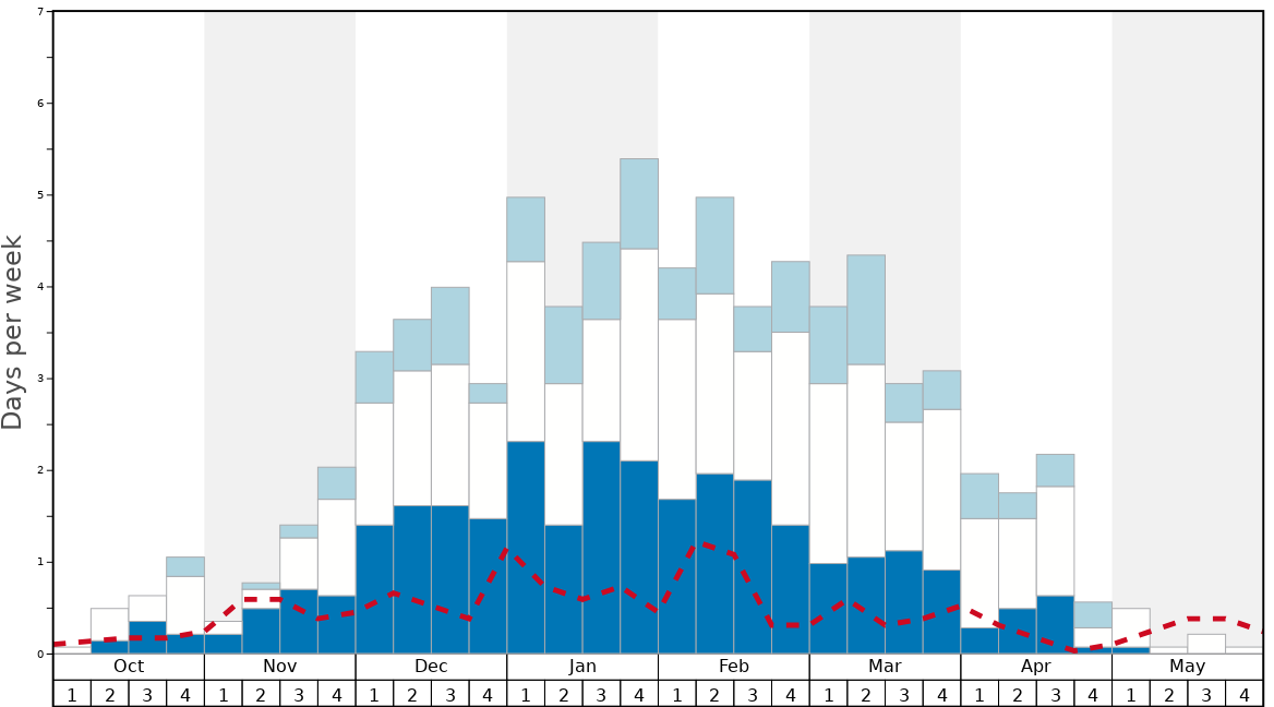 Average Snow Conditions in Brezovica Graph. (Updated on: 2020-10-25)