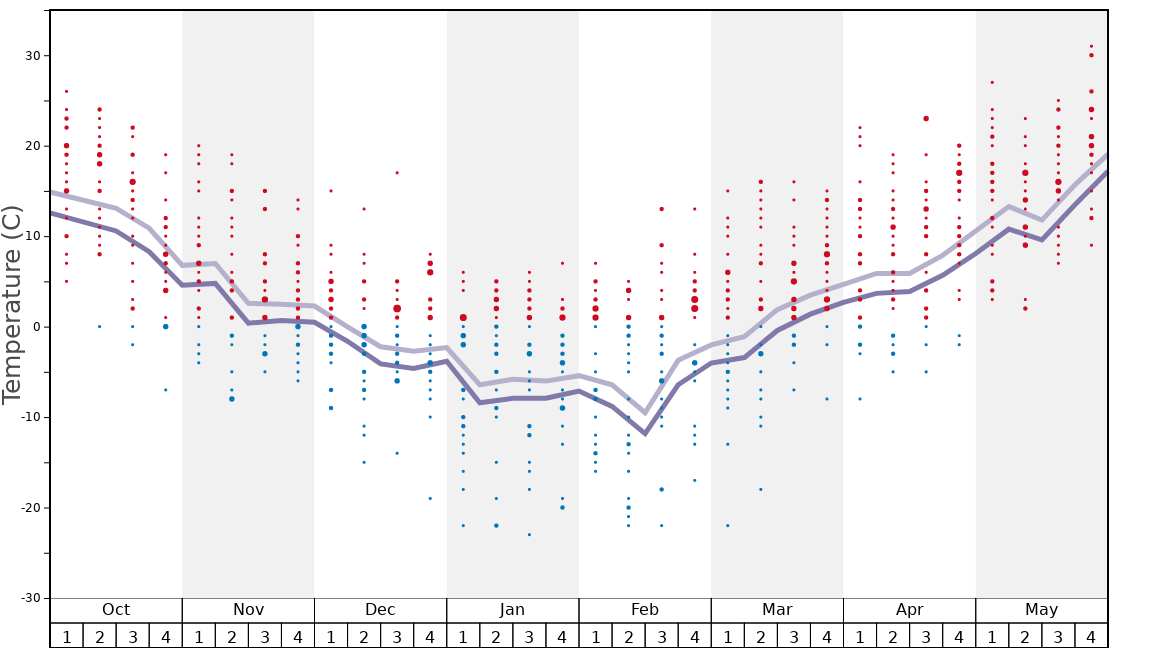 Average Temperatures in Bruce Mound Graph. (Updated on: 2020-03-29)
