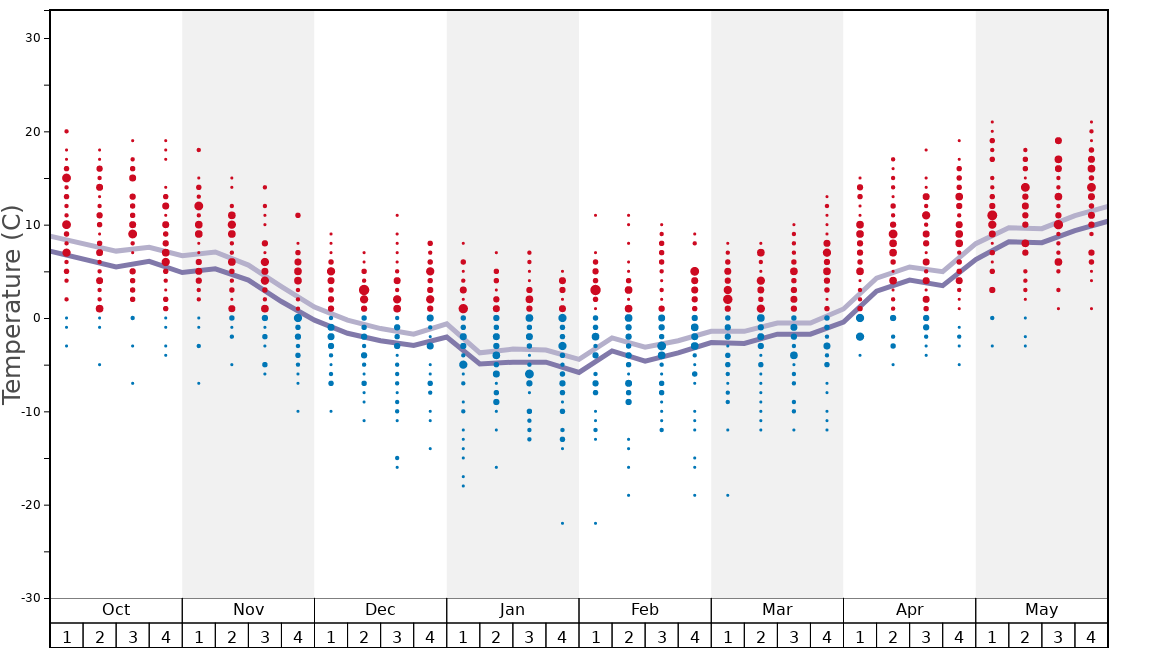 Average Temperatures in Bukovel Graph. (Updated on: 2020-02-23)