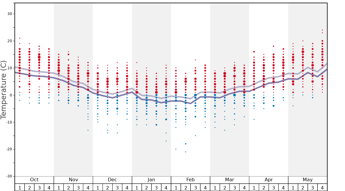 Average Temperatures in Bumbach / Schangnau Graph. (Updated on: 2020-09-20)