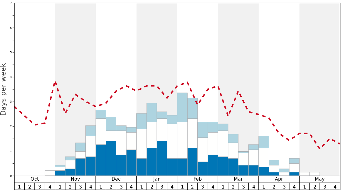 Average Snow Conditions in Cairngorm Graph. (Updated on: 2020-10-25)
