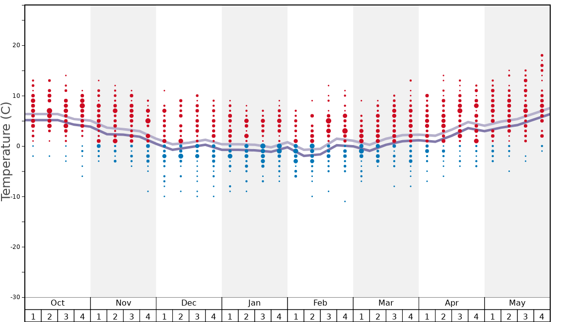 Average Temperatures in Cairngorm Graph. (Updated on: 2020-10-25)