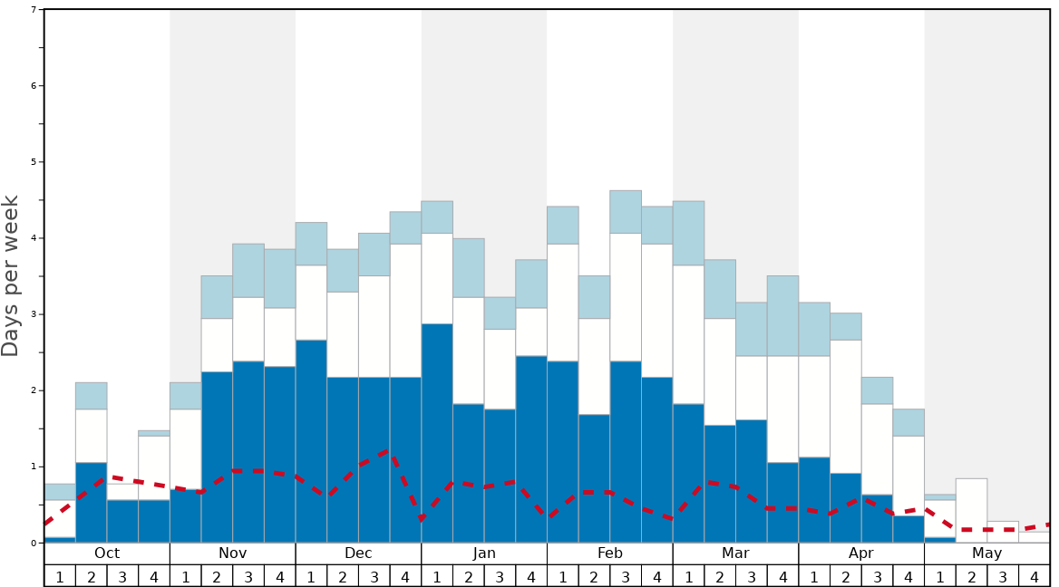 Average Snow Conditions in Castle Mountain Resort Graph. (Updated on: 2020-07-05)