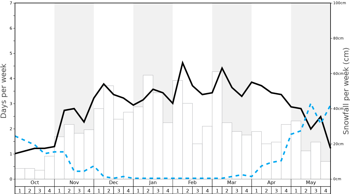 Average Snowfall in Champex-Lac Graph. (Updated on: 2020-06-28)