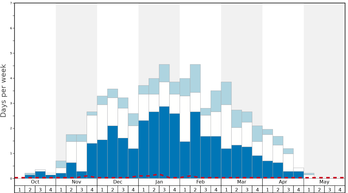 Average Snow Conditions in Champorcher Graph. (Updated on: 2020-05-24)