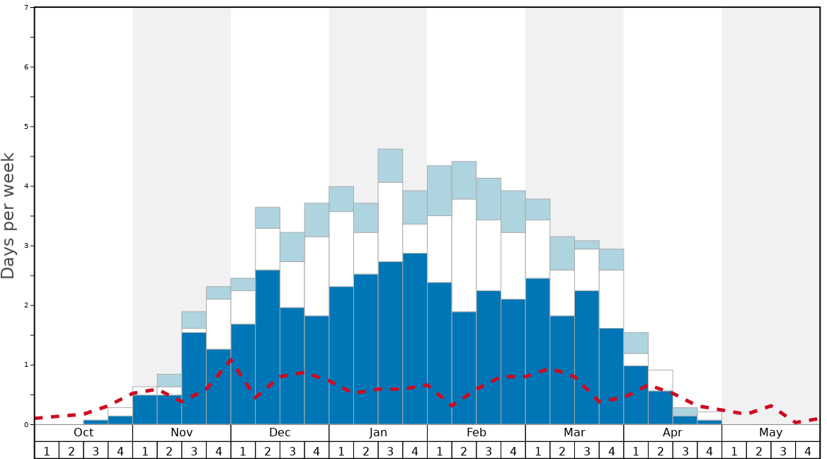 Average Snow Conditions in Crabbe Mountain Graph. (Updated on: 2020-06-28)