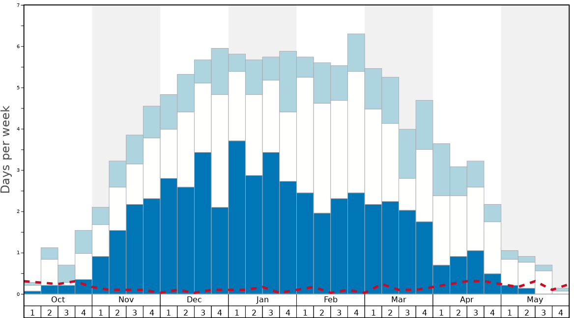 Average Snow Conditions in Crested Butte Graph. (Updated on: 2021-04-18)