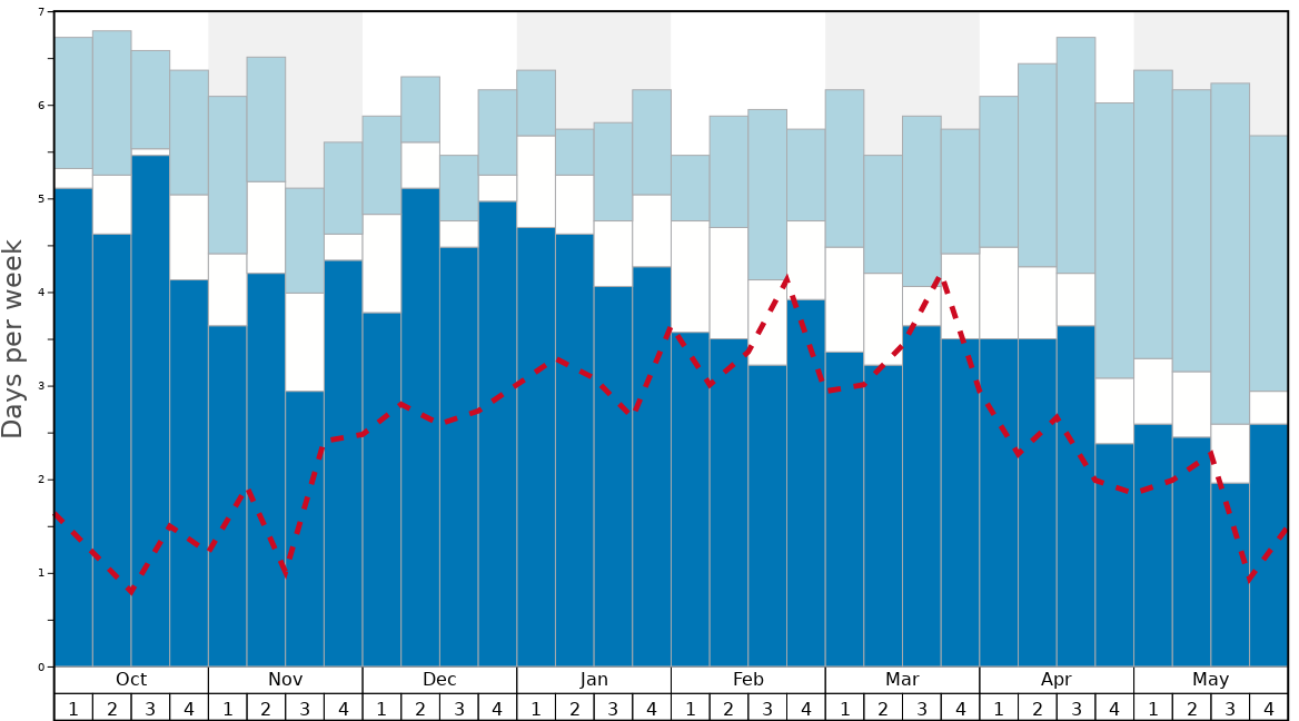 Average Snow Conditions in Mount Damavand Graph. (Updated on: 2021-02-28)