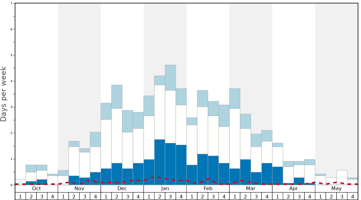 Average Snow Conditions in Damüls Graph. (Updated on: 2021-01-10)