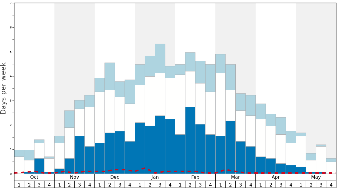 Average Snow Conditions in Davos Graph. (Updated on: 2020-07-05)