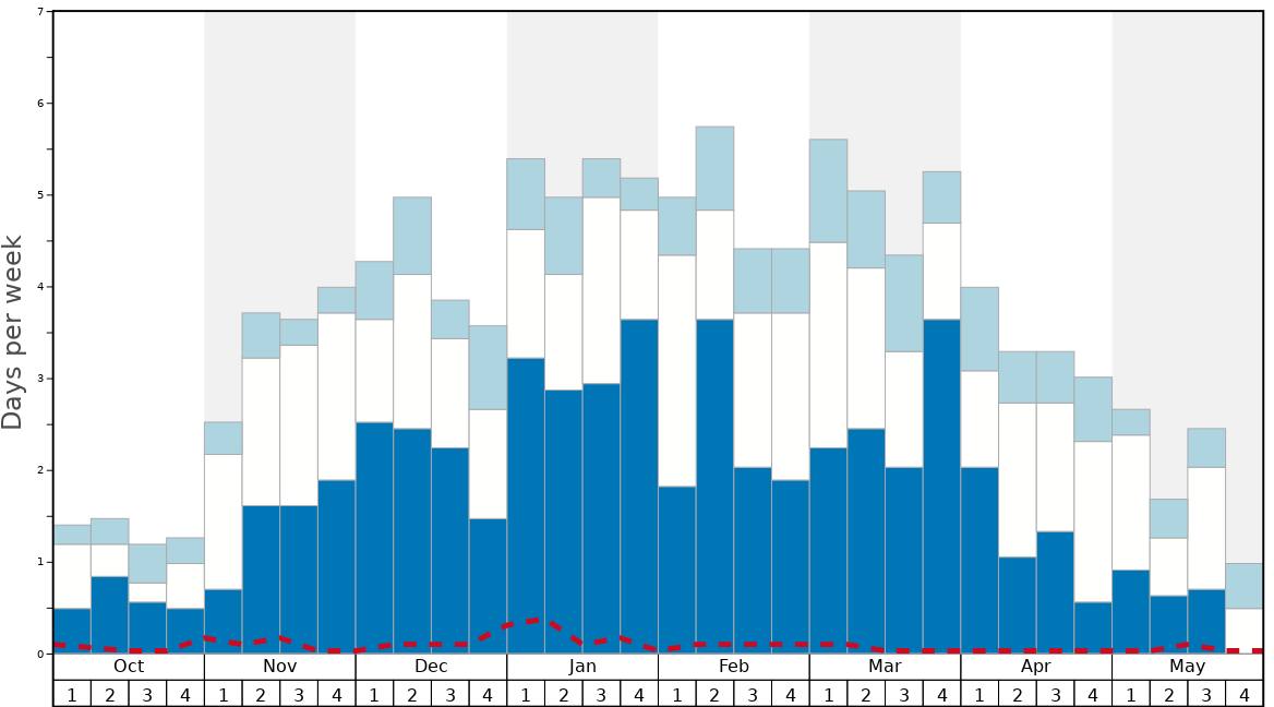 Average Snow Conditions in Diavolezza-Lagalb Graph. (Updated on: 2020-05-24)