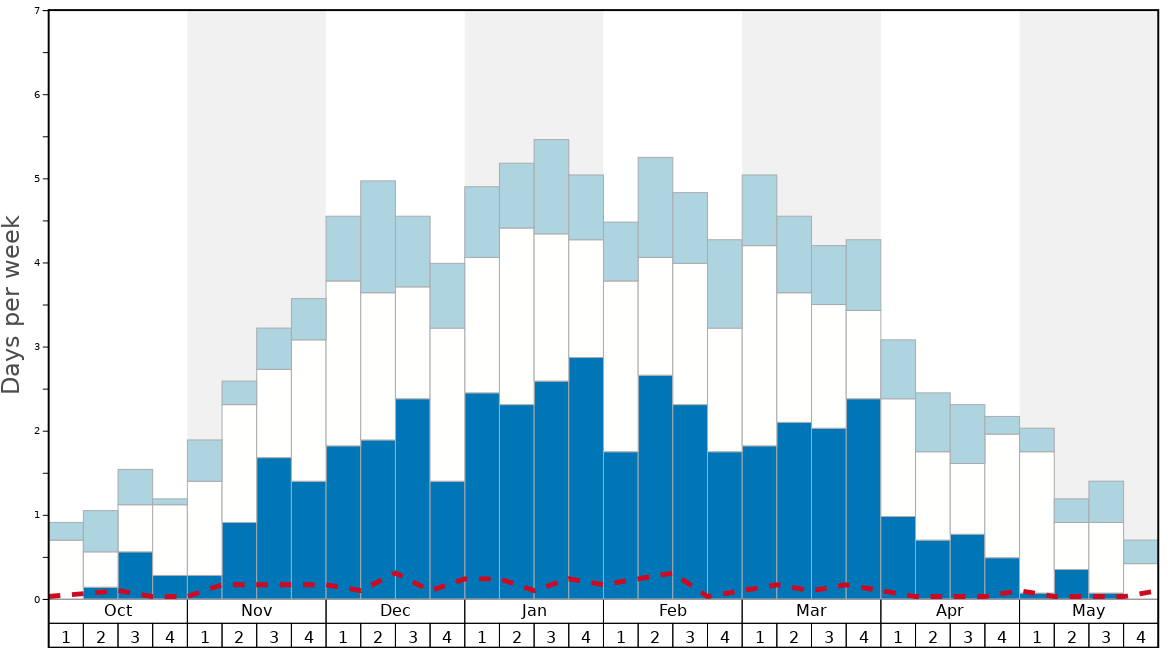 Average Snow Conditions in Disentis Graph. (Updated on: 2020-10-25)