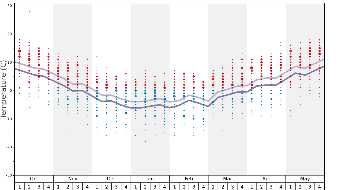 Average Temperatures in Enchanted Forest Cross Country Ski Area Graph. (Updated on: 2020-10-18)