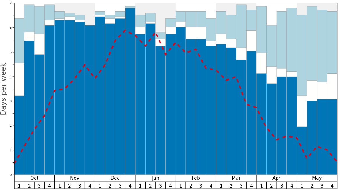 Average Snow Conditions in Mount Everest Graph. (Updated on: 2020-04-05)