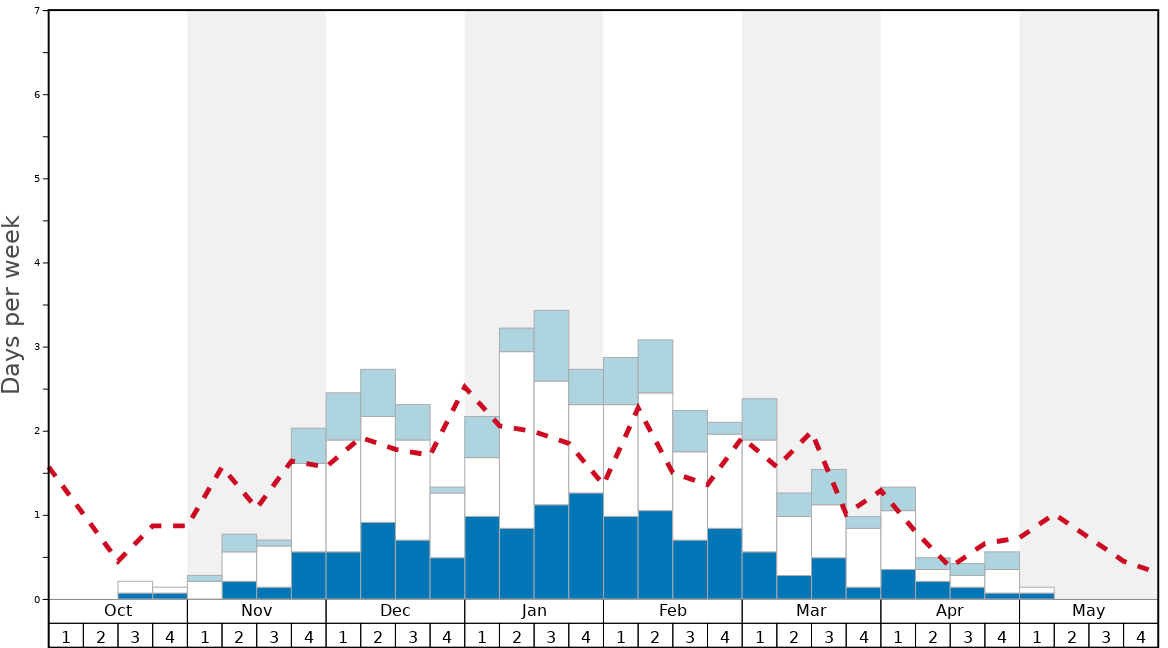 Average Snow Conditions in Feldberg Graph. (Updated on: 2021-05-09)
