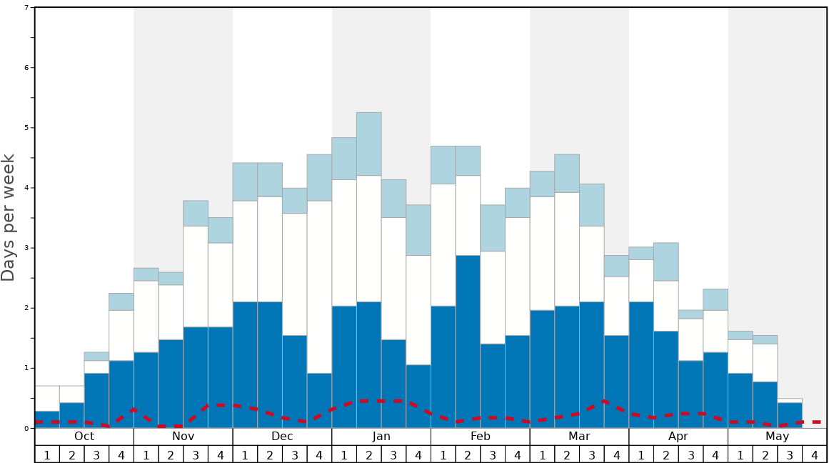 Average Snow Conditions in Filefjell Skiheiser Graph. (Updated on: 2020-07-05)