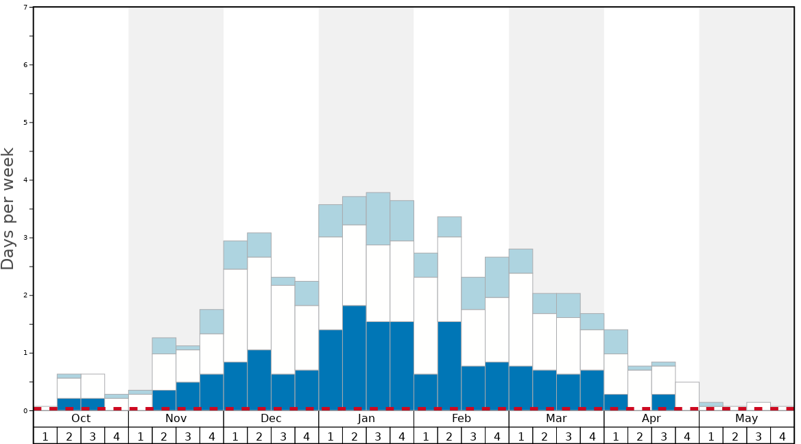 Average Snow Conditions in Fulpmes Graph. (Updated on: 2020-08-09)