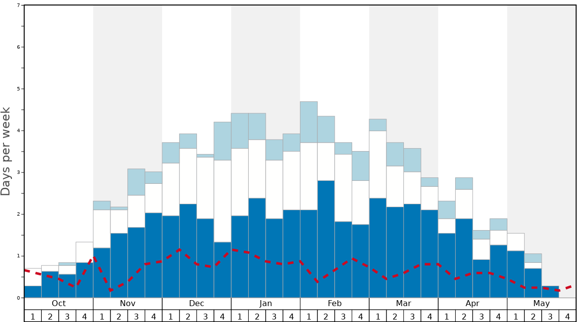 Average Snow Conditions in Geilo Graph. (Updated on: 2020-10-25)