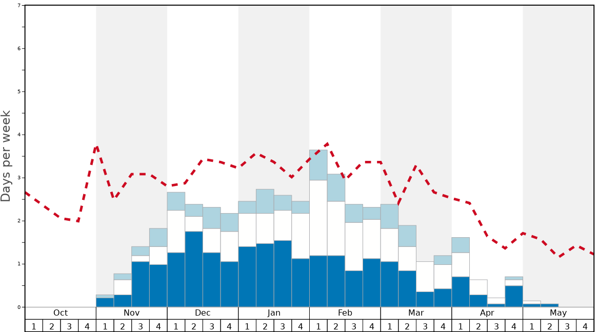Average Snow Conditions in Glenshee Graph. (Updated on: 2020-07-05)