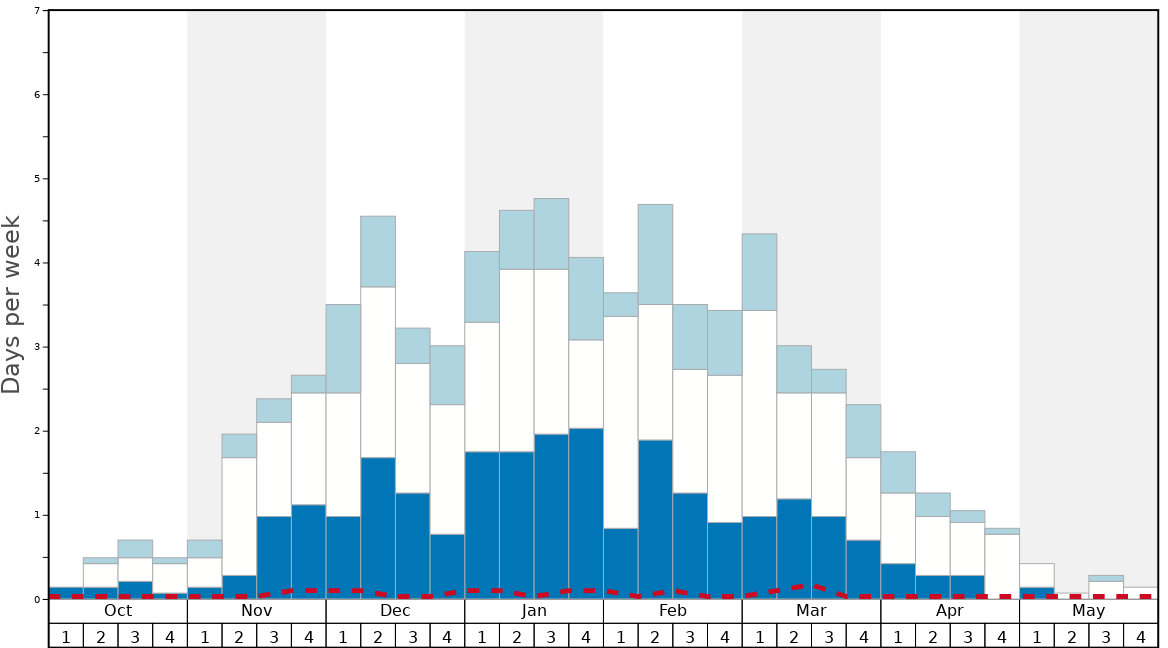 Average Snow Conditions in Goms - Oberwald Graph. (Updated on: 2020-07-05)