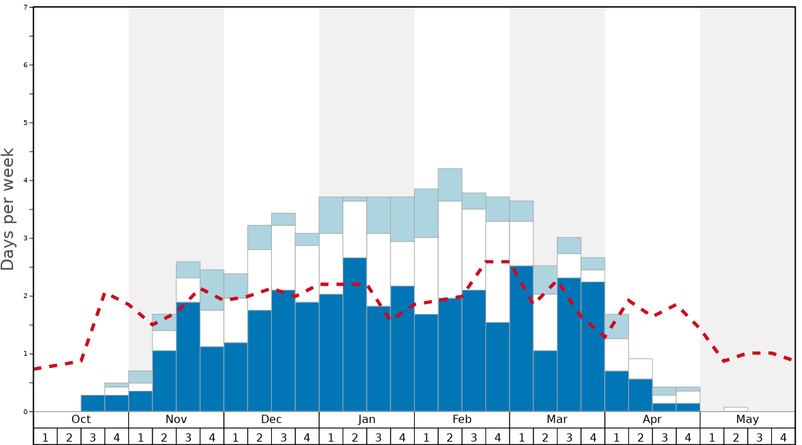 Average Snow Conditions in Gore Mountain Graph. (Updated on: 2020-07-05)