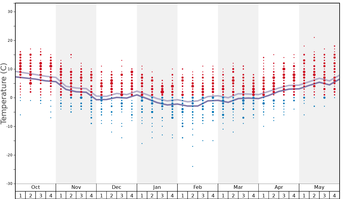 Average Temperatures in Gourette Graph. (Updated on: 2020-10-25)