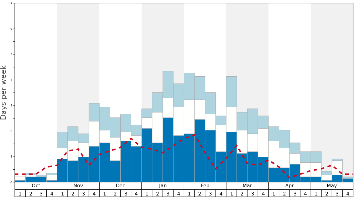 Average Snow Conditions in Grandvalira-Grau Roig Graph. (Updated on: 2020-04-05)
