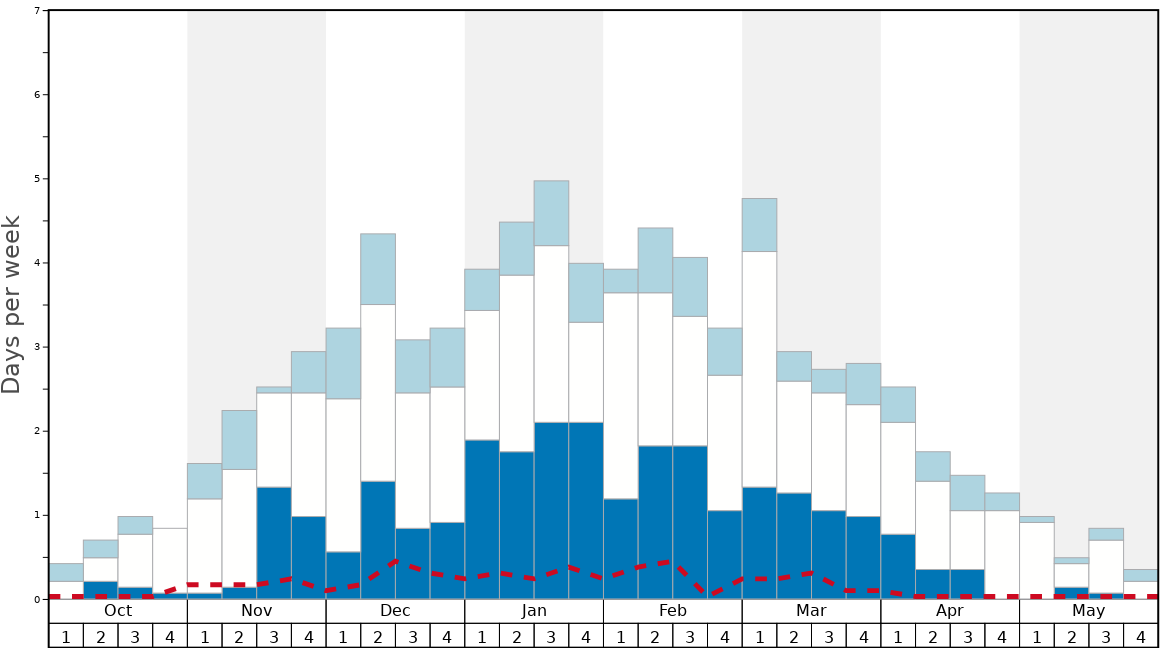 Average Snow Conditions in Gstaad Graph. (Updated on: 2020-03-29)